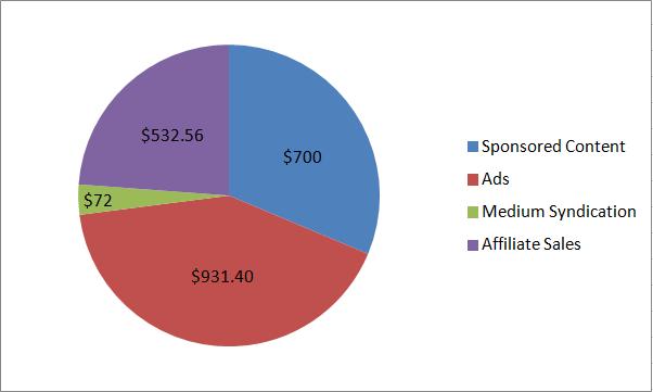 blogging-revenue-channels