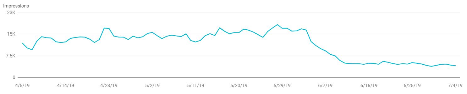 impression-after-google-update