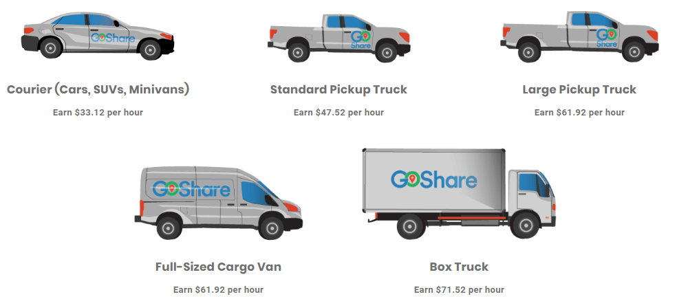 goshare-hourly-wages