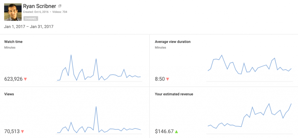 Making-Money-With-YouTube