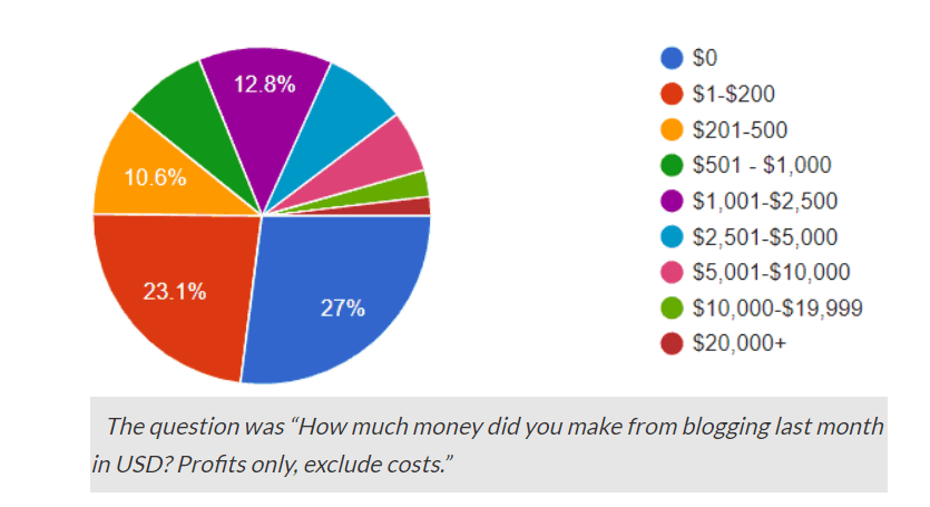 blogging-income-brackets