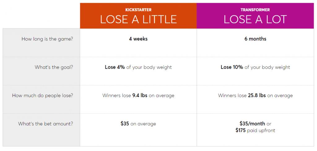 DietBet-Challenges