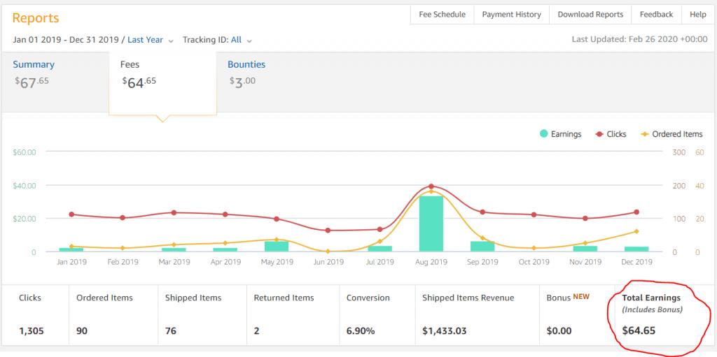 make-money-with-Amazon-Affiliate-websites