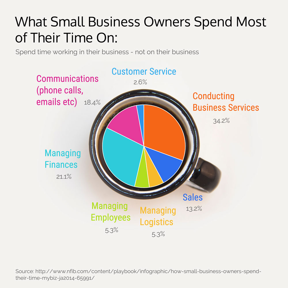 Business-owner-time-usage