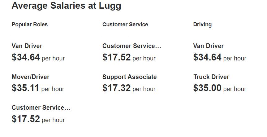 Lugg-Salaries