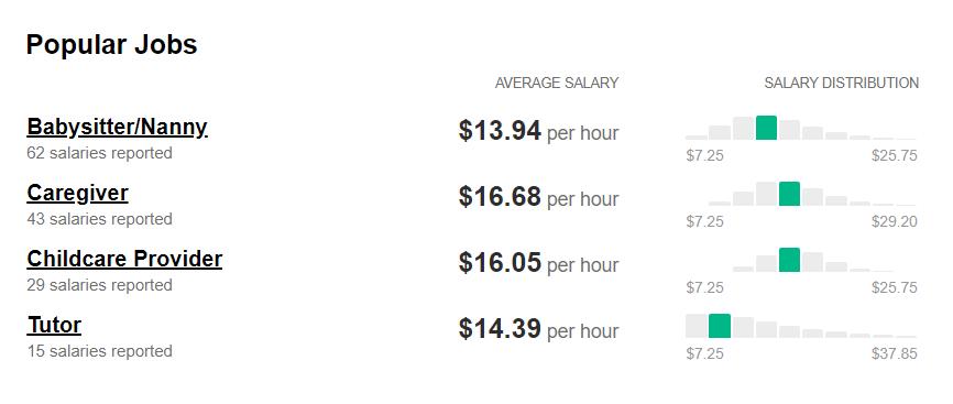 care salary reviews