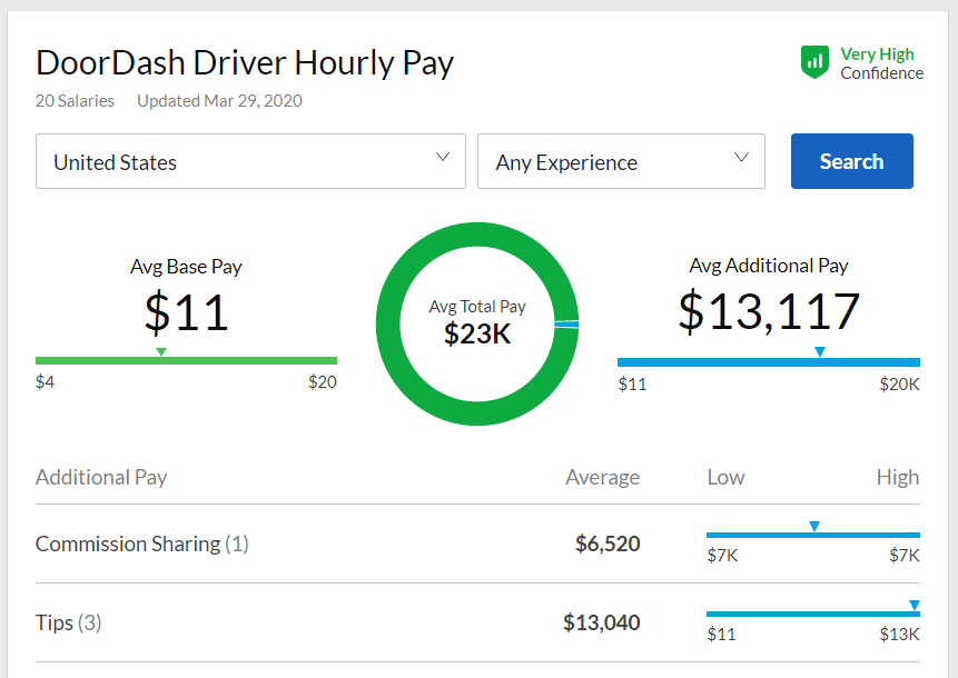 DoorDash-hourly-pay