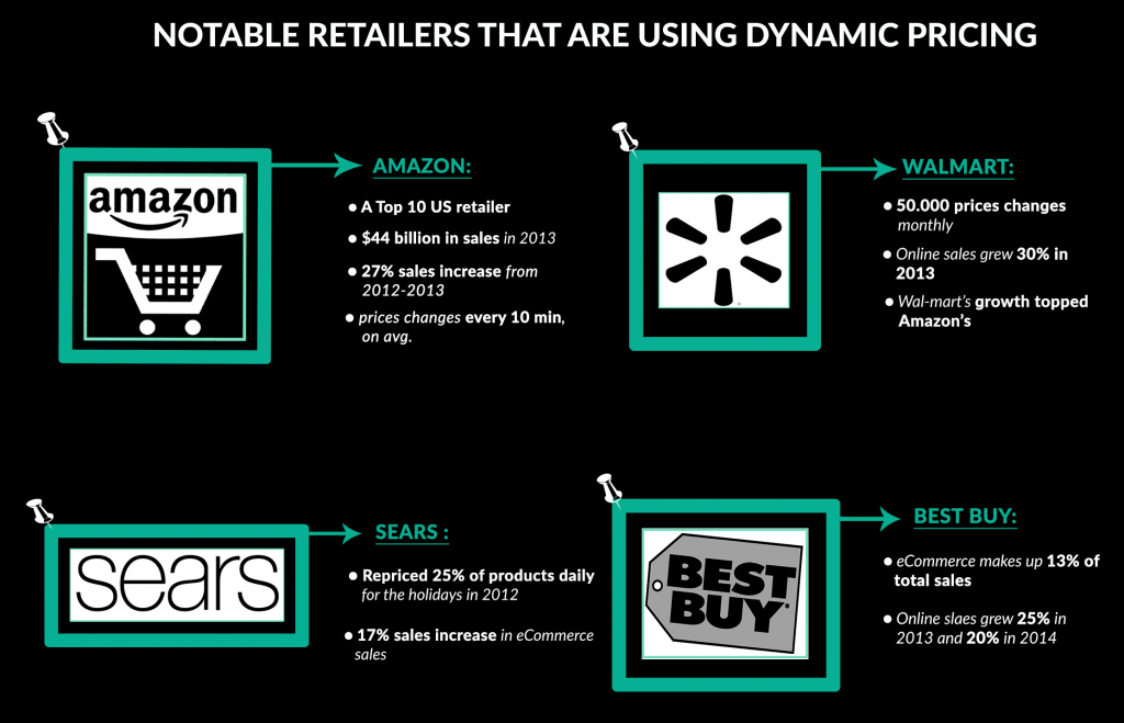 dynamic-pricing-examples