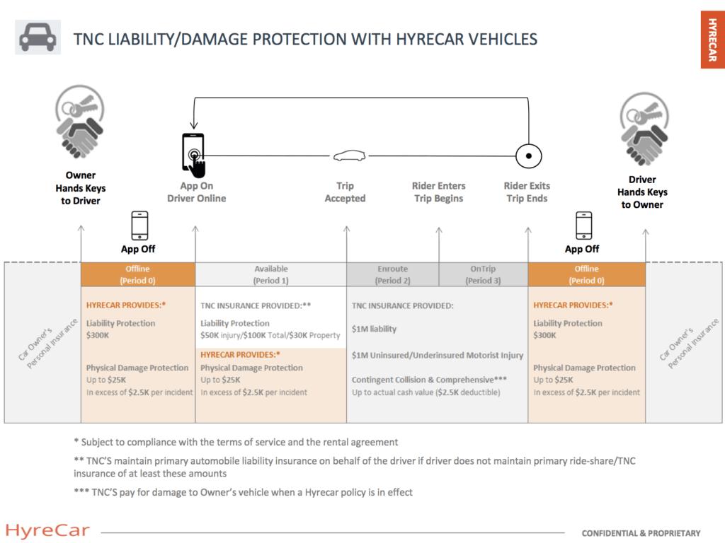 HyreCar-Insurance