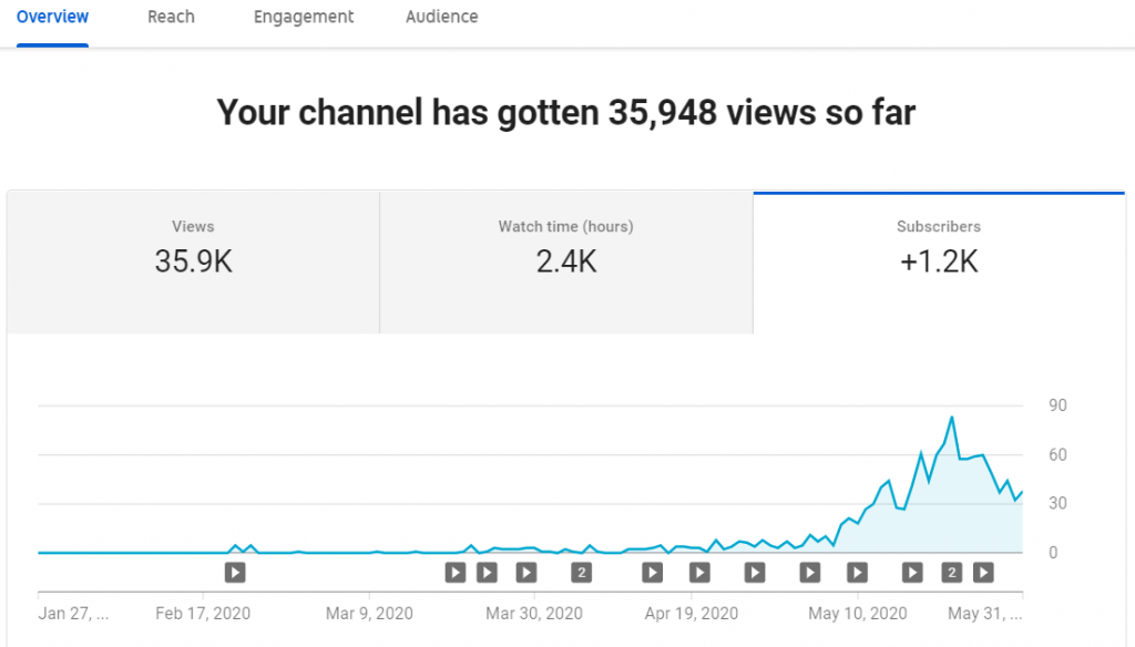 YouTube-subscriber-growth