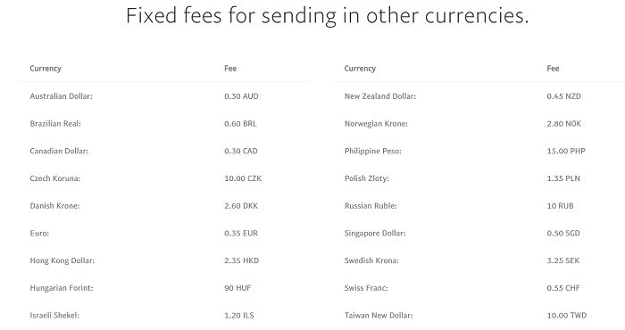 PayPal-fees