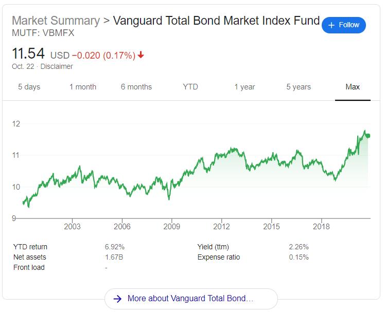 Vanguard-total-bond-market-fund