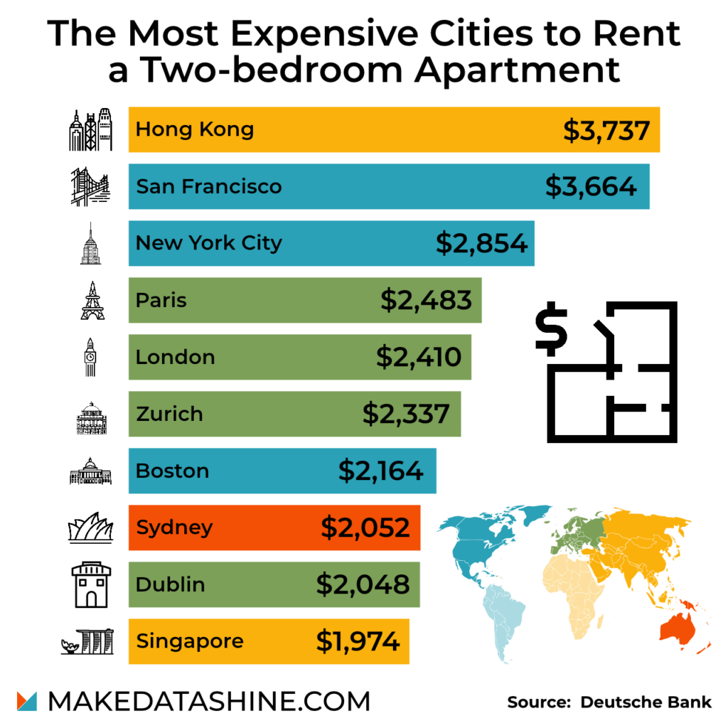 most-expensive-rent