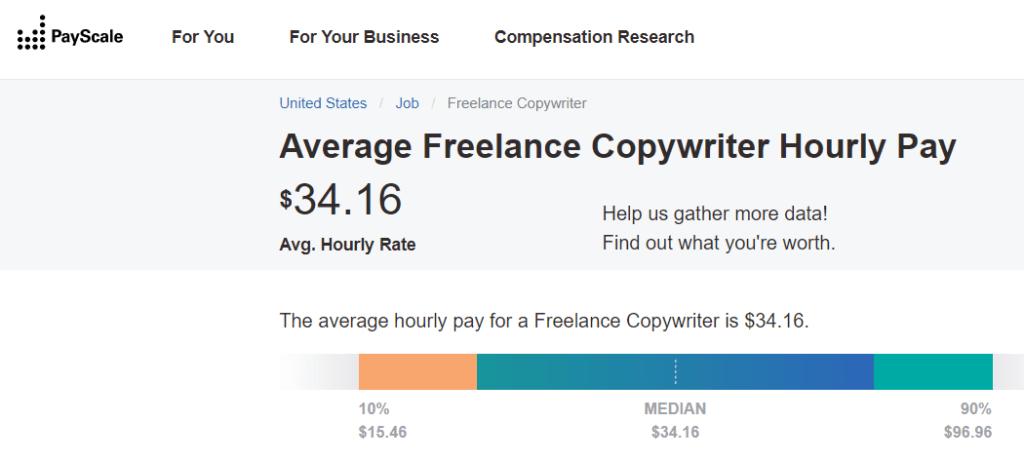 Copywriter-salary