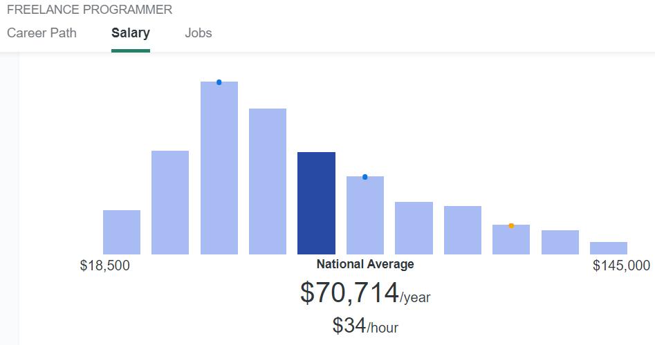 freelance-programmer-salary