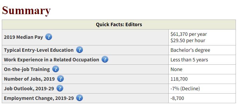 Editor-salary