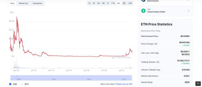 Electroneum-price