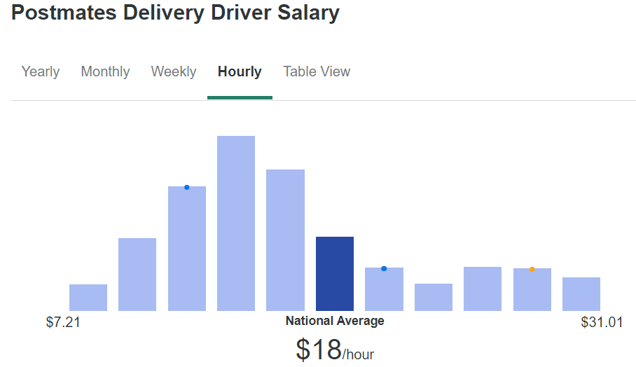 Postmates-Driver-Pay