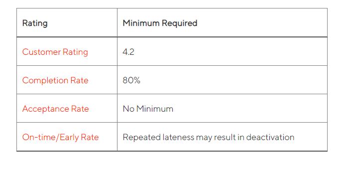 DoorDash-active-driver-requirements