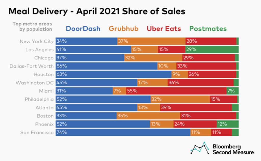 Grubhub-vs-DoorDash-markets