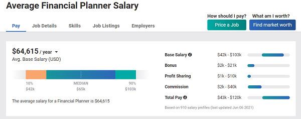Financial-planner-salary