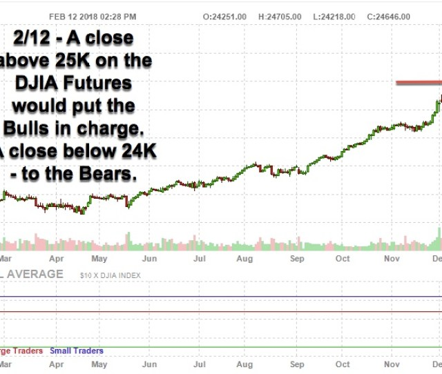 Djia Futures This Week On Wall Street Investment Managers And