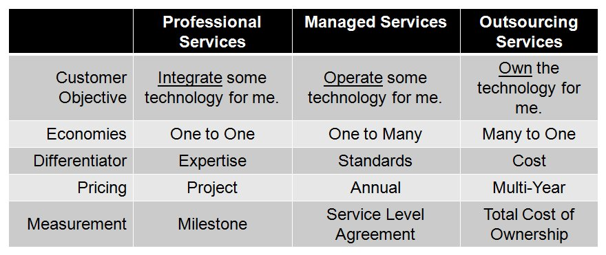 Defining Managed Services Service Visions