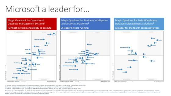 Gartner shows Microsoft as a leader