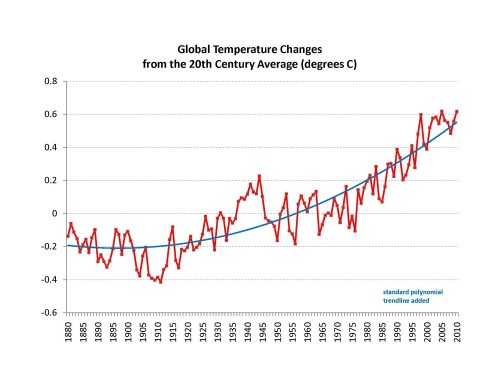 2011-01-14-globaltemperatures2