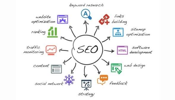 Basic Fundamentals of SEO