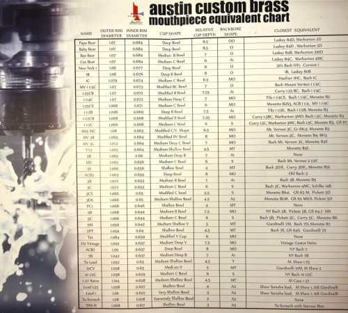Austin Custom Brass Standard Series