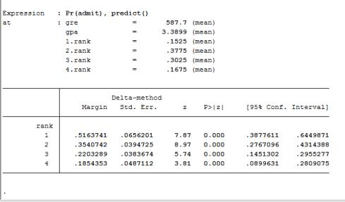marin 300x176 - hướng dẫn hồi quy mô hình probit trên stata
