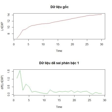 unit root test3 300x300 - ước lượng mô hình cấu trúc tự hồi quy SVAR