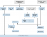 Complications in Children with Neurological Diseases
