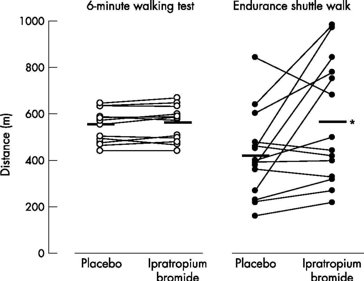 Six Minute Walking Versus Shuttle Walking Responsiveness
