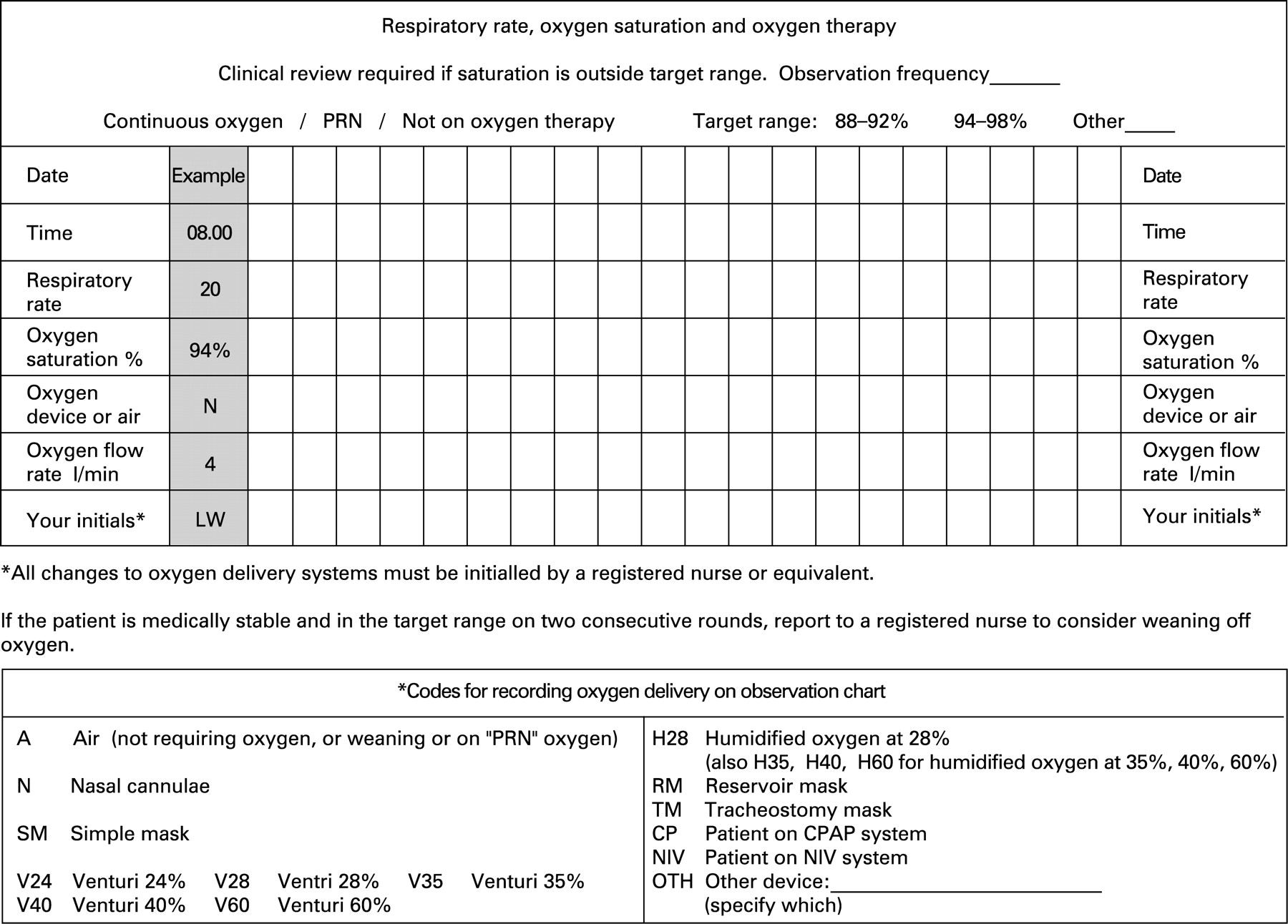 Bts Guideline For Emergency Oxygen Use In Adult Patients