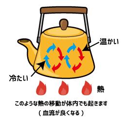 トロン温泉(人工温泉)の対流伝熱