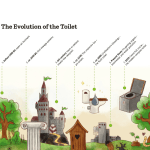 composting or dry toilets evolution of the toilet