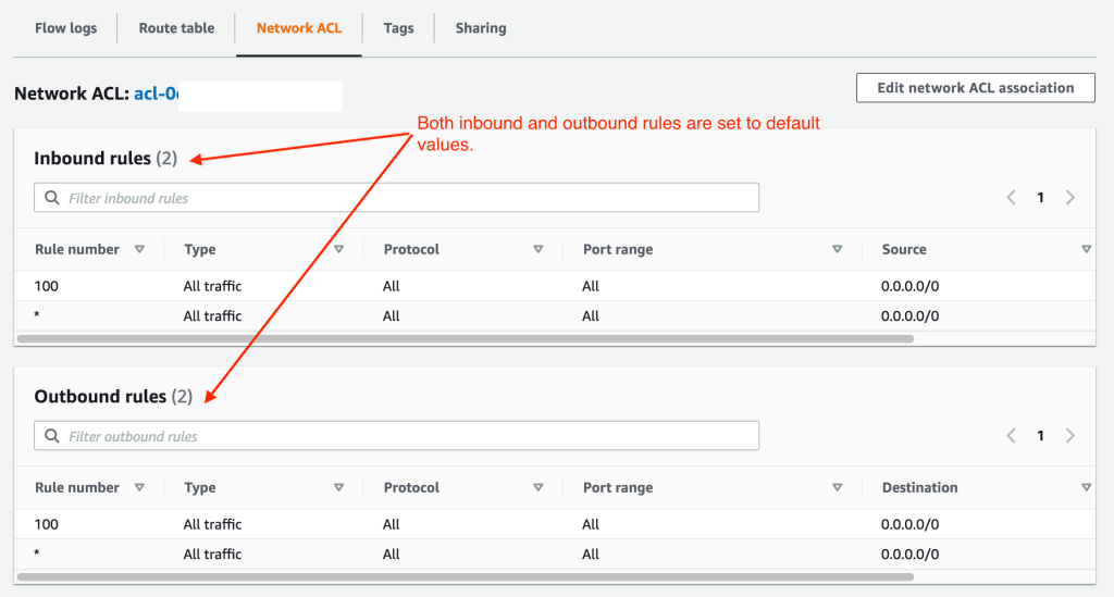 An example Network ACL configuration for an AWS VPC Subnet with pointers to the inbound and outbound rules, which are set to default values.