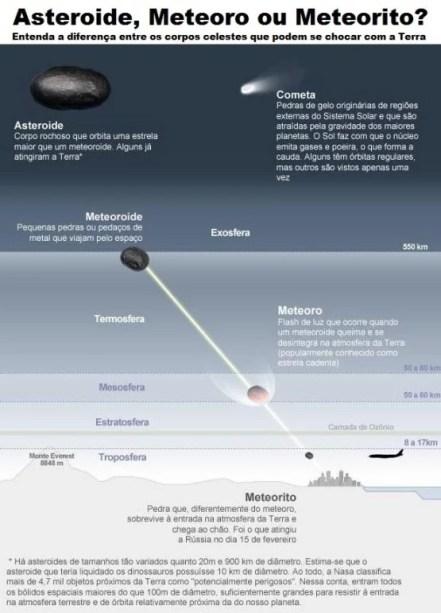 meteoro-meteorito-asteroide