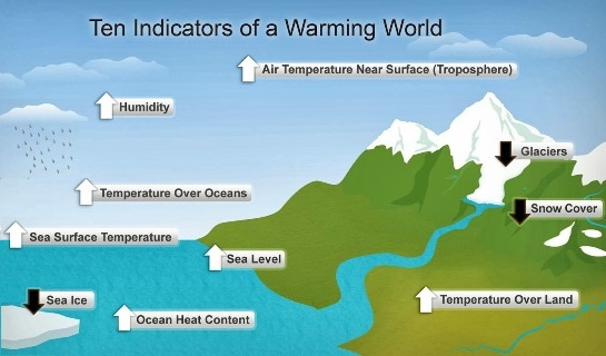 ipcc-ten-indicators-of-global-warming