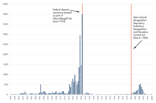 Bank Failures Over Time