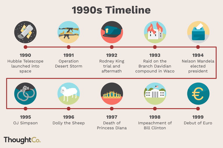 Timeline Of The 1990s, Last Hurrah Of The 20th-Century