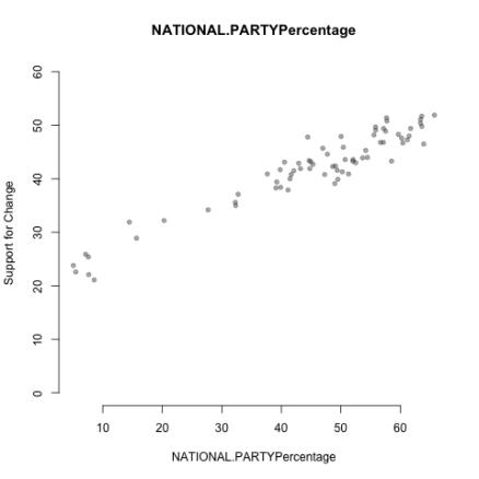 NATIONAL.PARTYPercentage