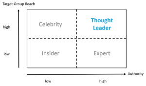 thought leadership matrix groß