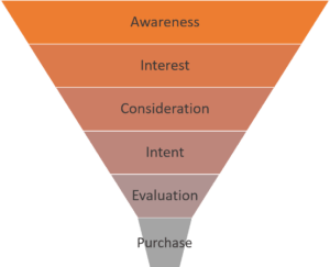 der_sales_funnel
