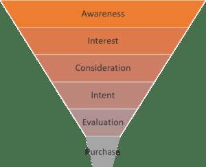 der_sales_funnel
