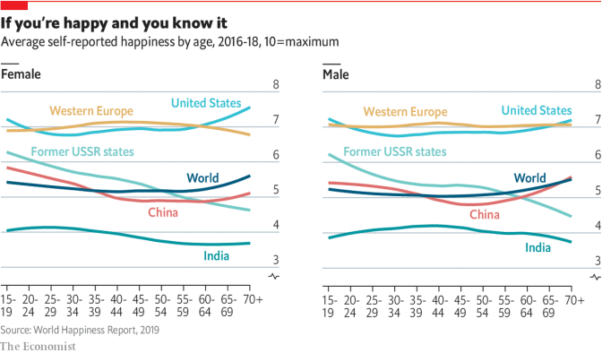 The Economist: graph showing self-reported happiness levels