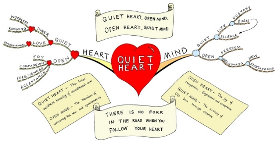 Matters of the Heart and Mind