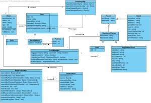 Class Diagram | ThreeThirty